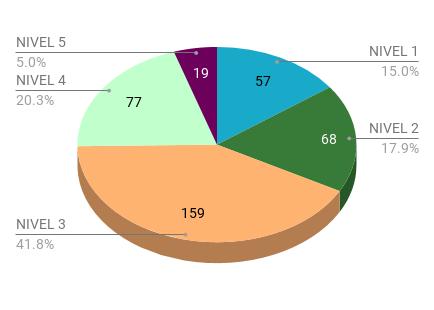 Nível de exposição dos usuários analisados
