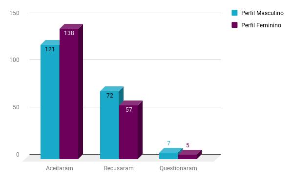 Porcentagem de pessoas que aceitaram o convite dos dois perfis