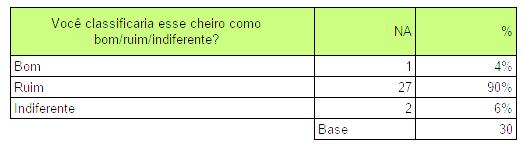 Pergunta 1 - Classificação do cheiro
