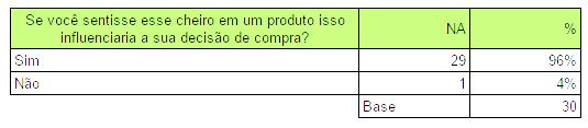 Pergunta 4 - Influência do cheiro na compra