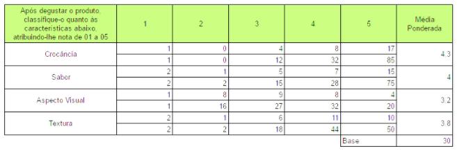 Pergunta 7 - Classificação dos atributos