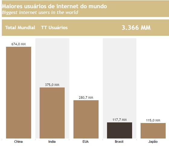 Maiores usuários de internet do mundo
