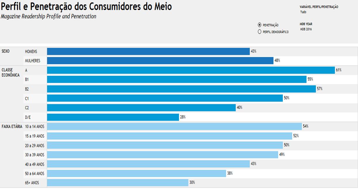 Perfil e penetração dos consumidores do meio