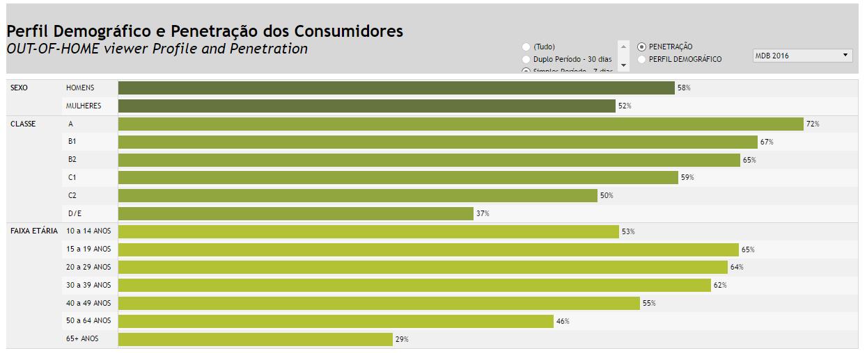 Perfil demográfico e penetração dos consumidores do meio