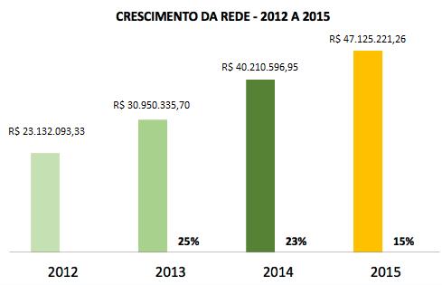 Faturamento - 2012 a 2015