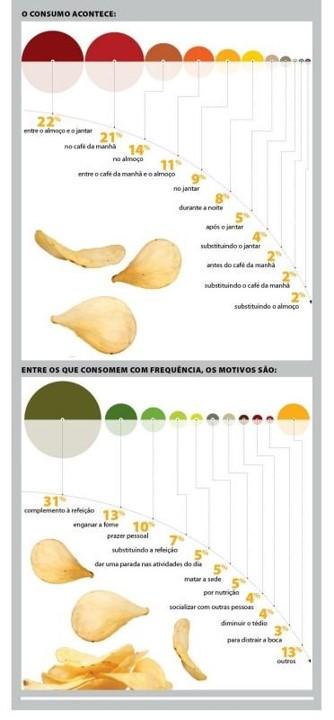 Infográfico de momento de consumo