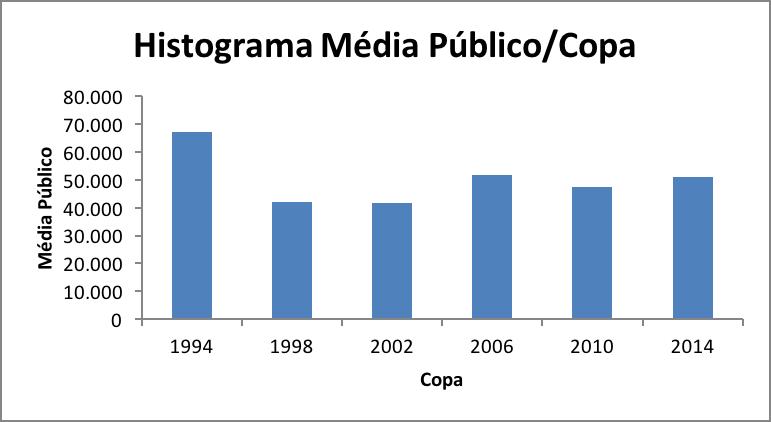 Histograma média de público por copa