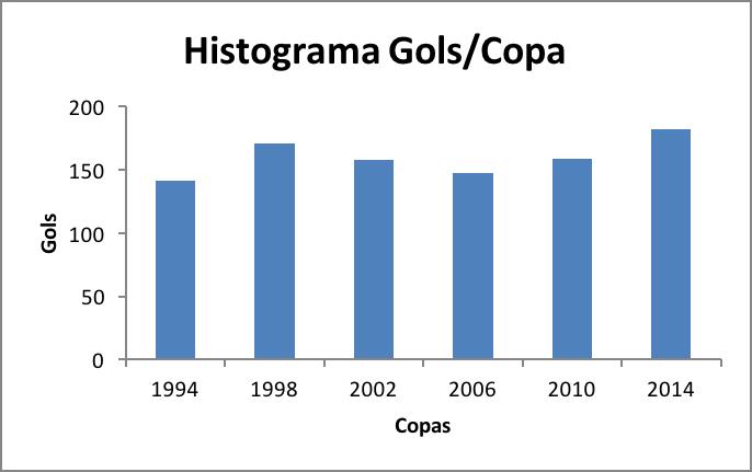 Histograma gols por copa