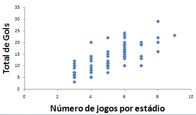 Total de jogos por estádio x Total de gols nesse estádio