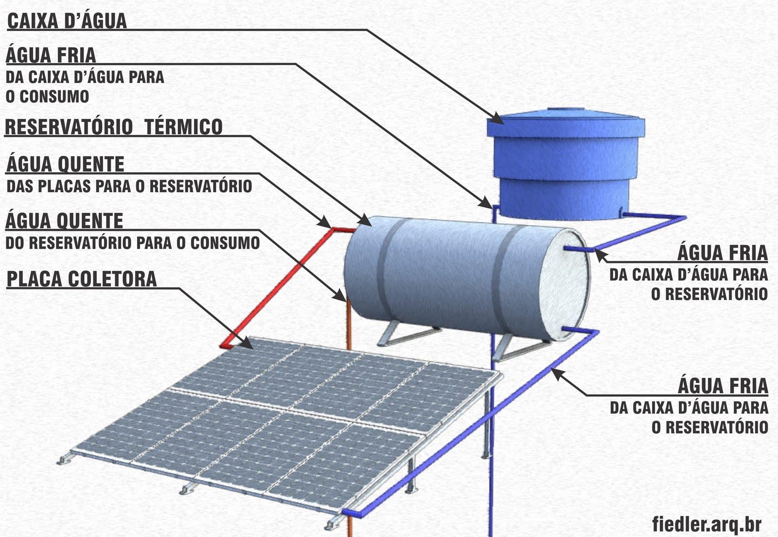 Esquema de aquecimento solar