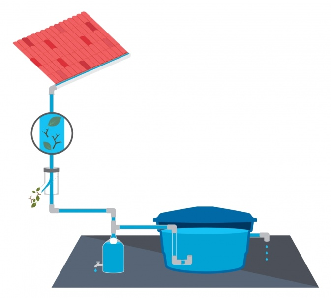 Sistema de aproveitamento de água da chuva