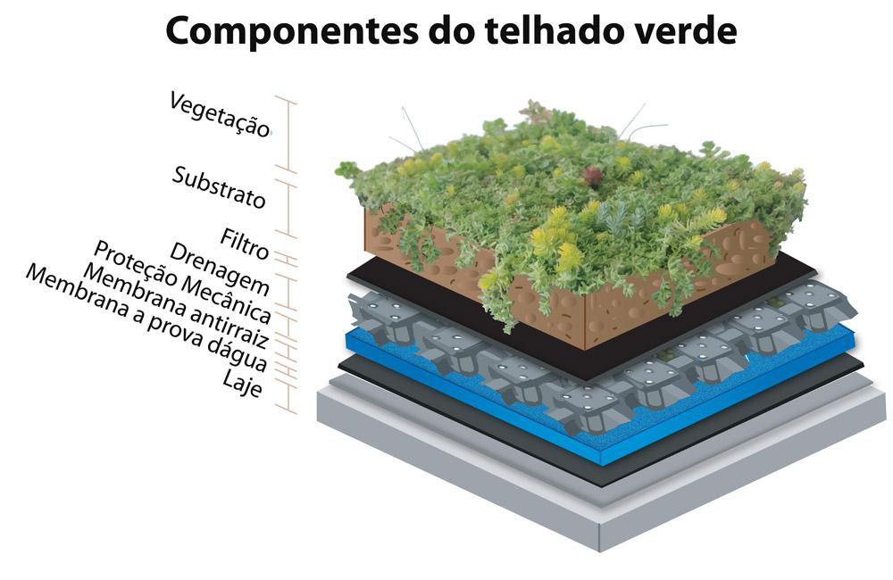 Camadas do telhado verde