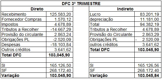 DFC 3º Trimestre