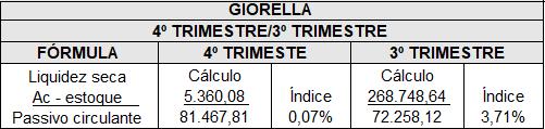 ÍNDICE DE LIQUIDEZ SECA GIORELLA