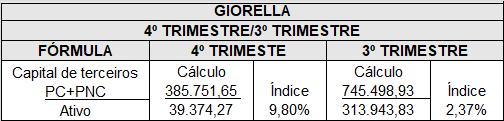 ÍNDICE DE CAPITAL DE TERCEIROS