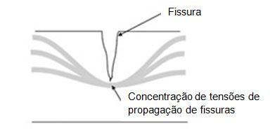 Direção da fissura e da tensão no concreto
