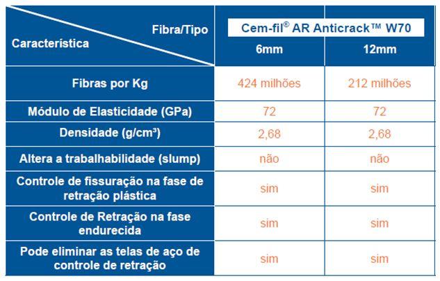 Principais propriedades das fibras de vidro de 6 mm e 12 mm