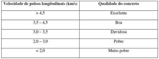 Classificação da qualidade dos concretos com base na velocidade de pulsos