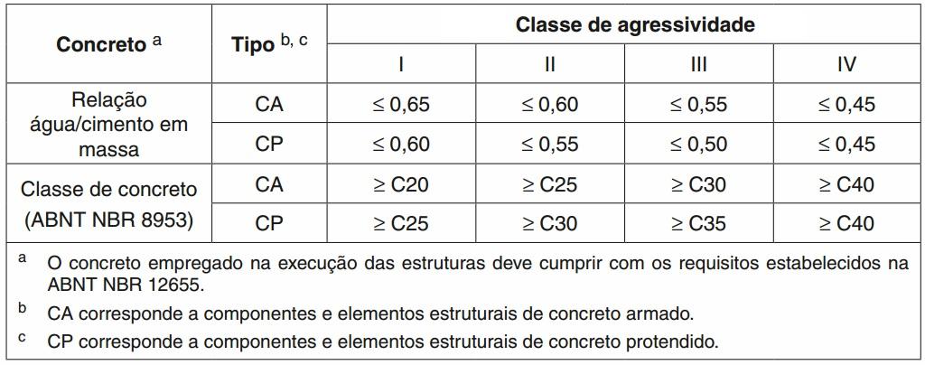 Correspondência entre relação água/cimento e classe de agressividade