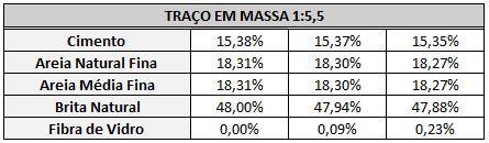 Traço II e porcentagens de materiais