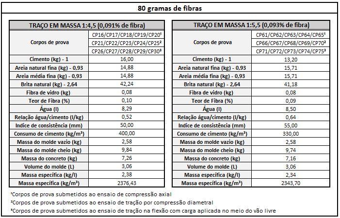 Composição e massa específica do concreto com 80 gramas de fibra