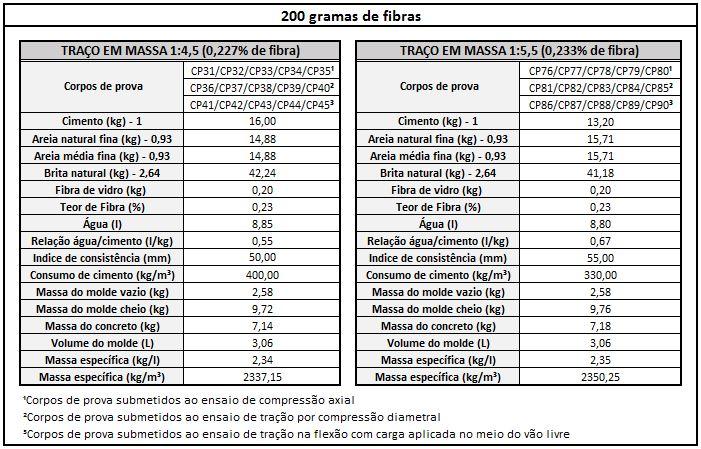 Composição e massa específica do concreto com 200 gramas de fibra