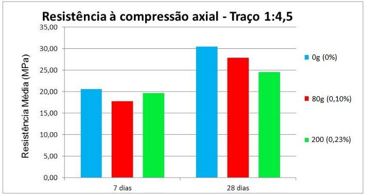 Resistência média à compressão axial - Traço 1:4,5
