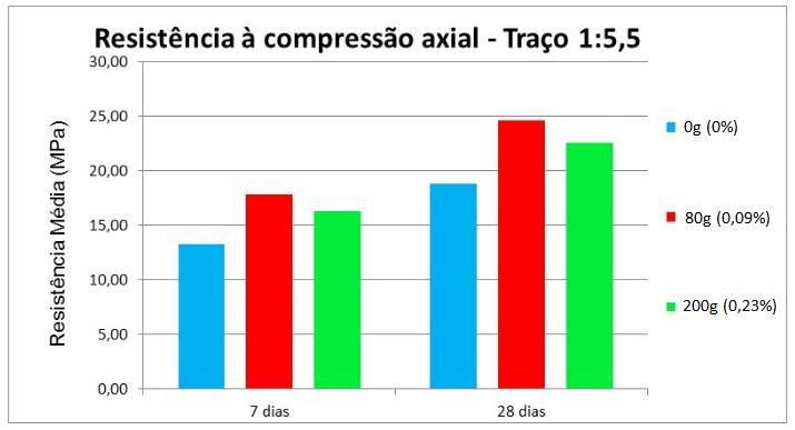 Resistência média à compressão axial - Traço 1:5,5