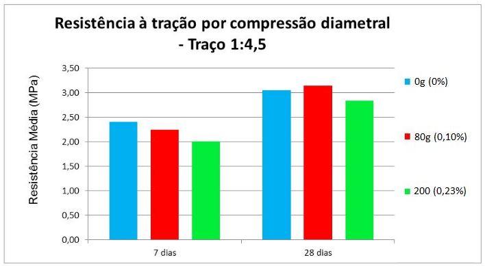 Resistência média à tração por compressão diametral - Traço 1:4,5