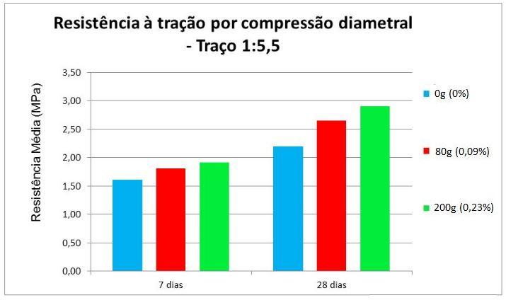 Resistência média à tração por compressão diametral - Traço 1:5,5