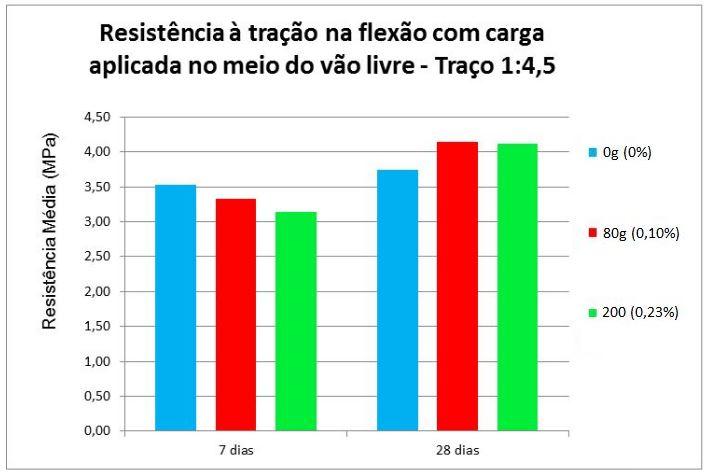 Resistência média à tração na flexão com carga aplicada no meio do vão livre - Traço 1:4,5