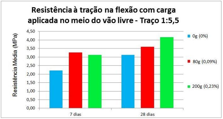 Resistência média à tração na flexão com carga aplicada no meio do vão livre - Traço 1:5,5