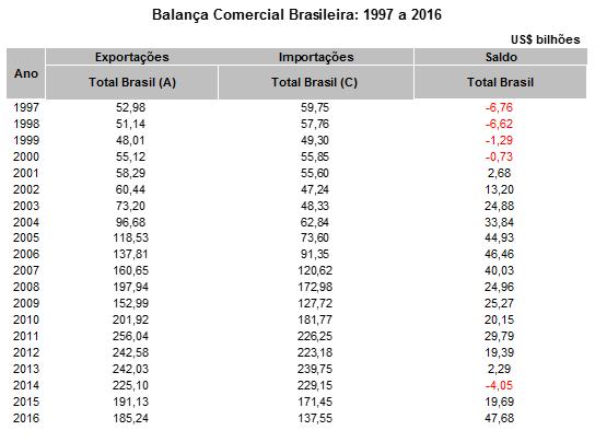 Balança Comercial Brasileira: 1997 a 2016