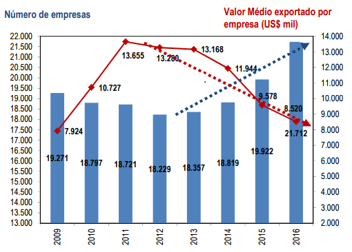 Número de empresas brasileiras exportadoras e valor médio exportado por empresa: 2009-2016 (em US$ mil)