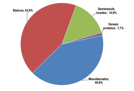 Distribuição do valor total exportado pelo Brasil em 2016, segundo classes de produtos (em %)
