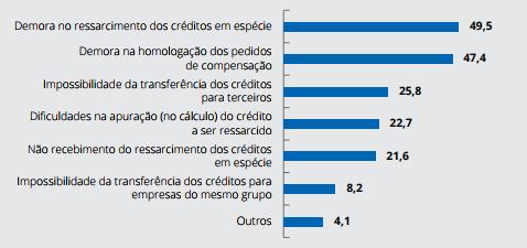 Dificuldades enfrentadas nos mecanismos de ressarcimento (%)