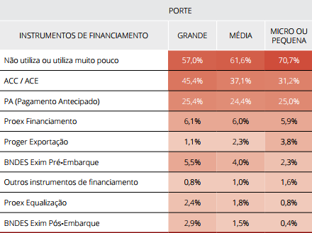 Instrumentos de financiamento às exportações utilizados, por porte (em%)