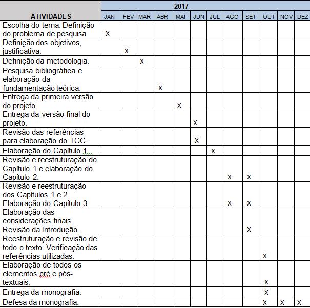 Quadro 1 – Cronograma de execução das atividades do Projeto e do Trabalho de Conclusão de Curso.