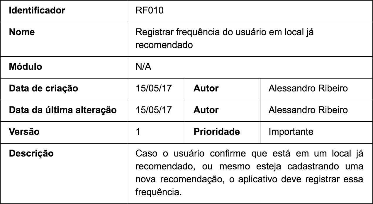 RF010