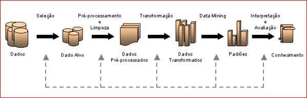 Ciclo do processo de KDD