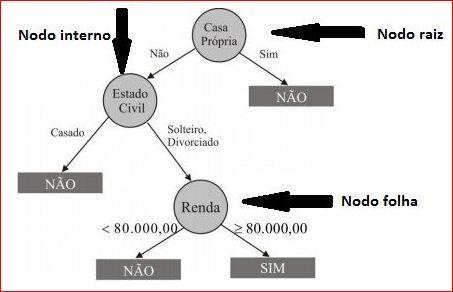Exemplo de uma árvore de decisão para classificação de clientes devedores