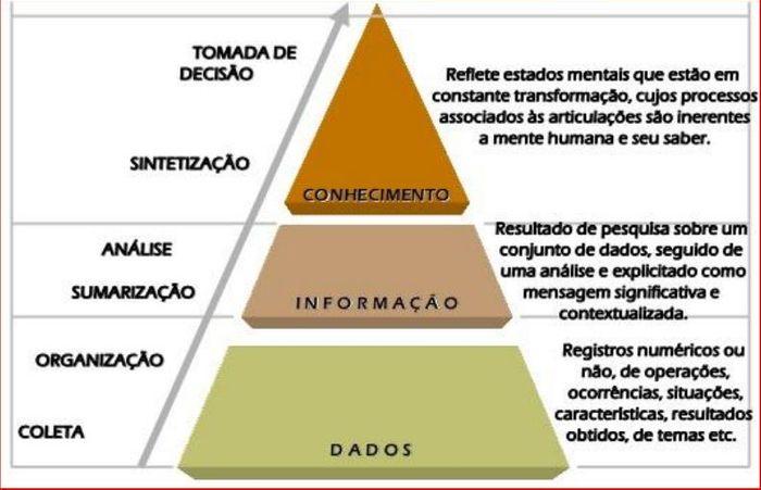 Pirâmide do Conhecimento
