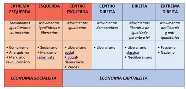 Eixo socioeconômico das ideologias políticas