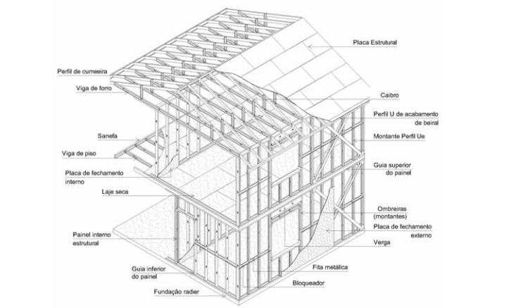 Desenho esquemático Steel Framing