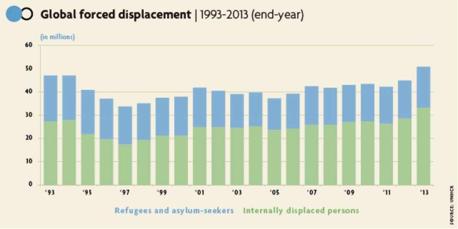 Número de desabrigados (entre 1993 e 2013)