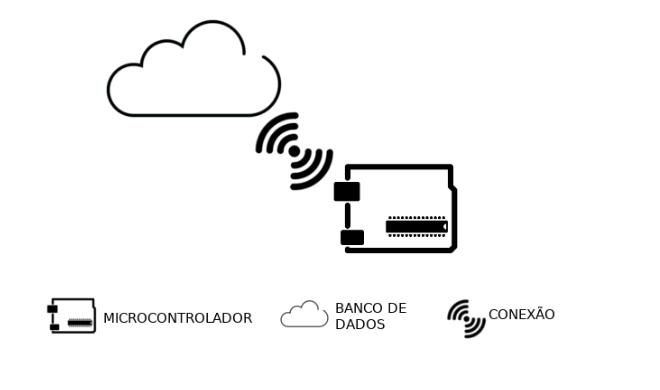 Representação esquemática do armazenamento de informações do sistema de irrigação