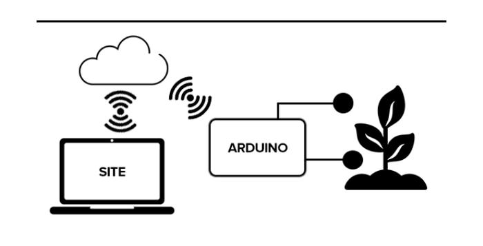 Representação esquemática do sistema de irrigação integrado ao portal web