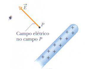 Bastão de vidro eletricamente carregado