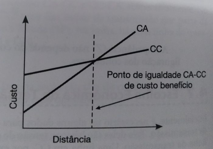 Comparativo Econômico CA e CC