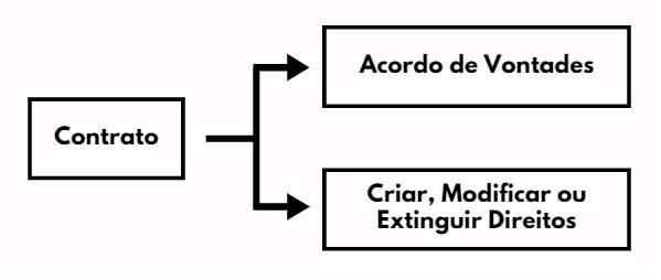 A ideia de Contrato para a Teoria Contratual Clássica